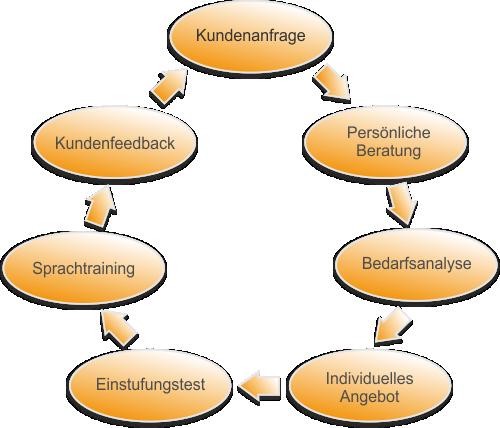 Qualitätssicherung - Sprachschule Language4You in Wien